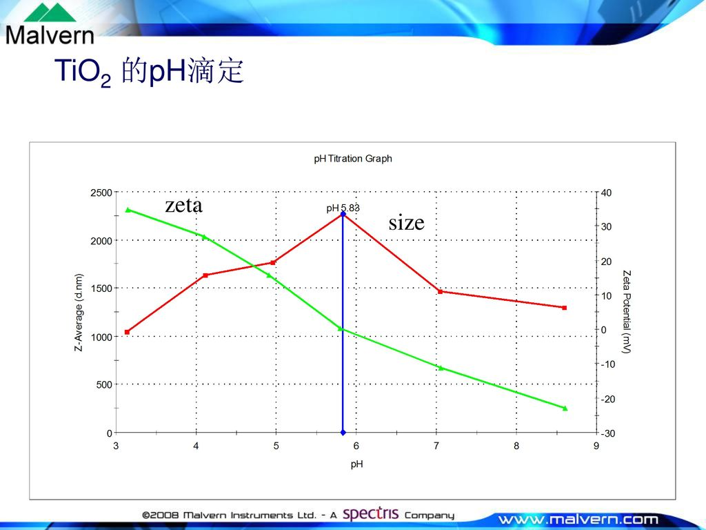 TiO2 的pH滴定 zeta size Aggregation at Iso-electric point leads to a size increase.