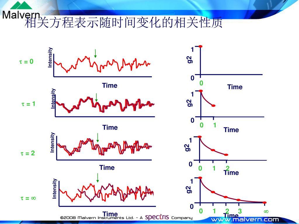 相关方程表示随时间变化的相关性质 Time g2 1  = 0 Time 1 Time g2  = 1 Time Time 1 2 g2