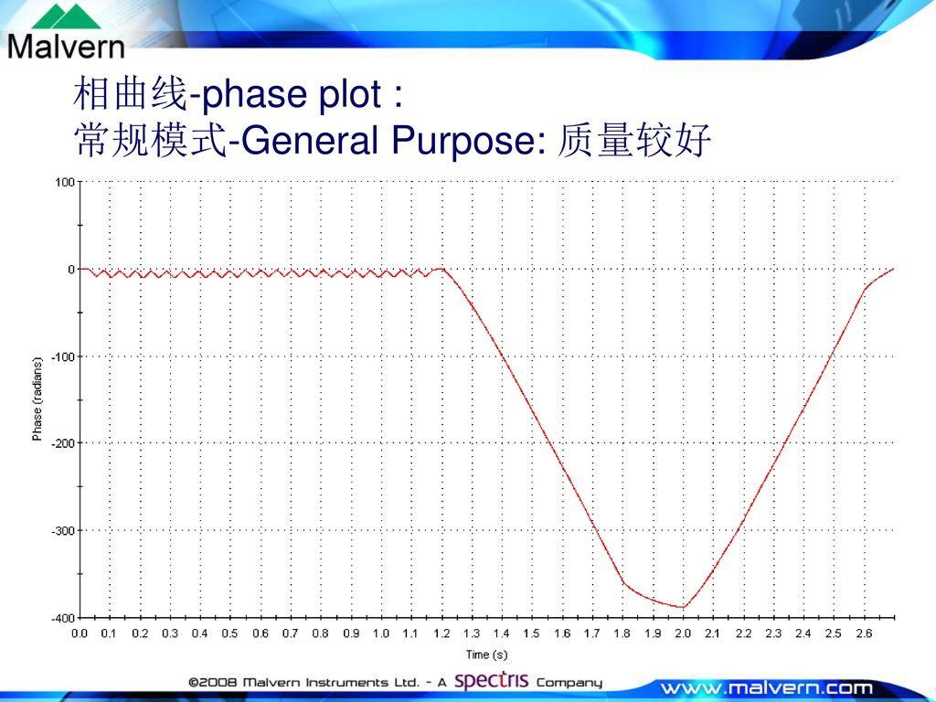 相曲线-phase plot : 常规模式-General Purpose: 质量较好