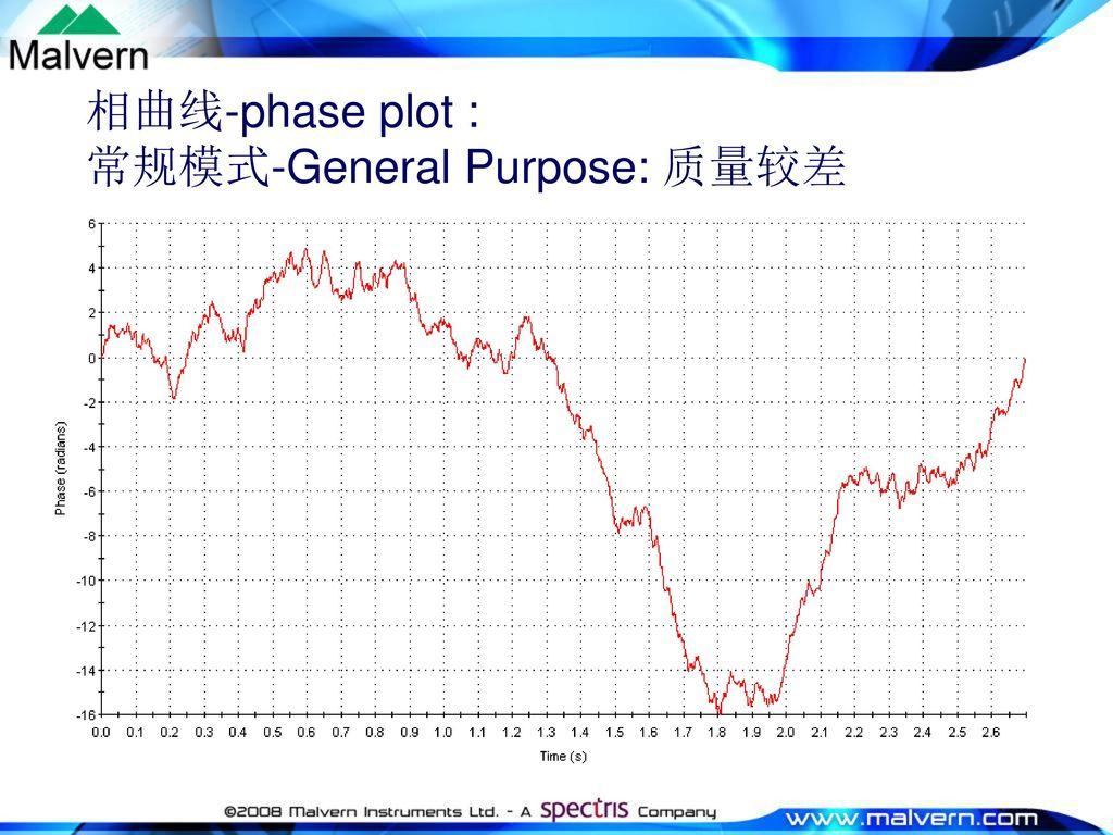 相曲线-phase plot : 常规模式-General Purpose: 质量较差