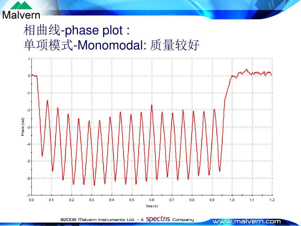 相曲线-phase plot : 单项模式-Monomodal: 质量较好
