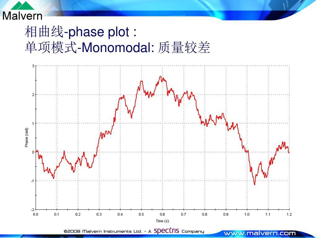 相曲线-phase plot : 单项模式-Monomodal: 质量较差