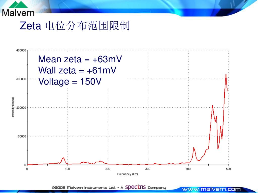Zeta 电位分布范围限制 Mean zeta = +63mV Wall zeta = +61mV Voltage = 150V