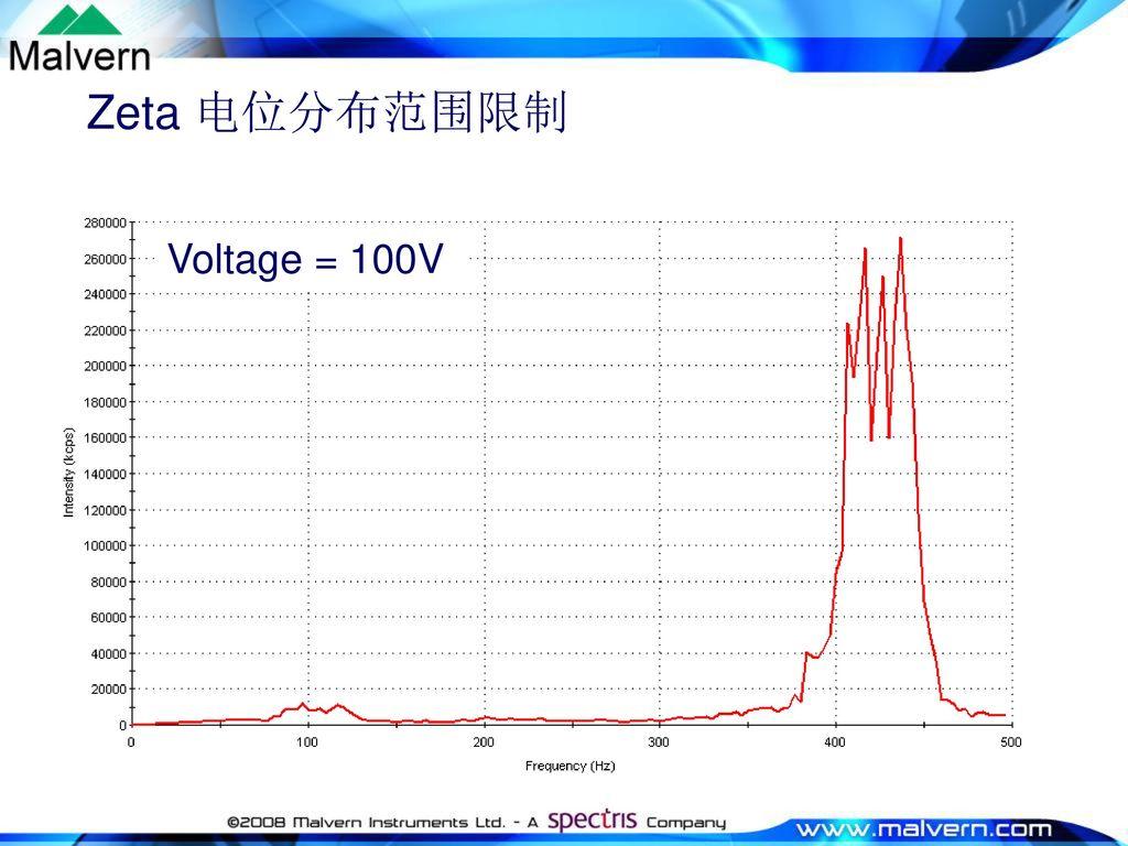 Zeta 电位分布范围限制 Voltage = 100V