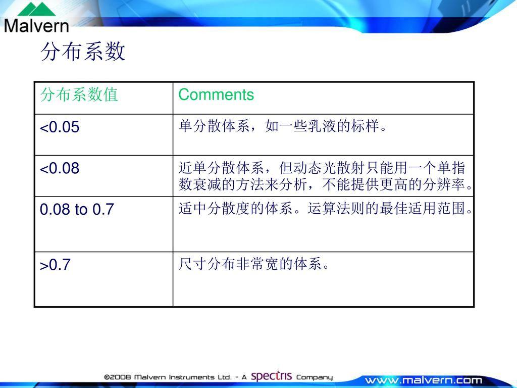 分布系数 分布系数值 Comments <0.05 <0.08 0.08 to 0.7 >0.7