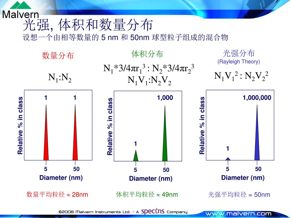 光强, 体积和数量分布 设想一个由相等数量的 5 nm 和 50nm 球型粒子组成的混合物