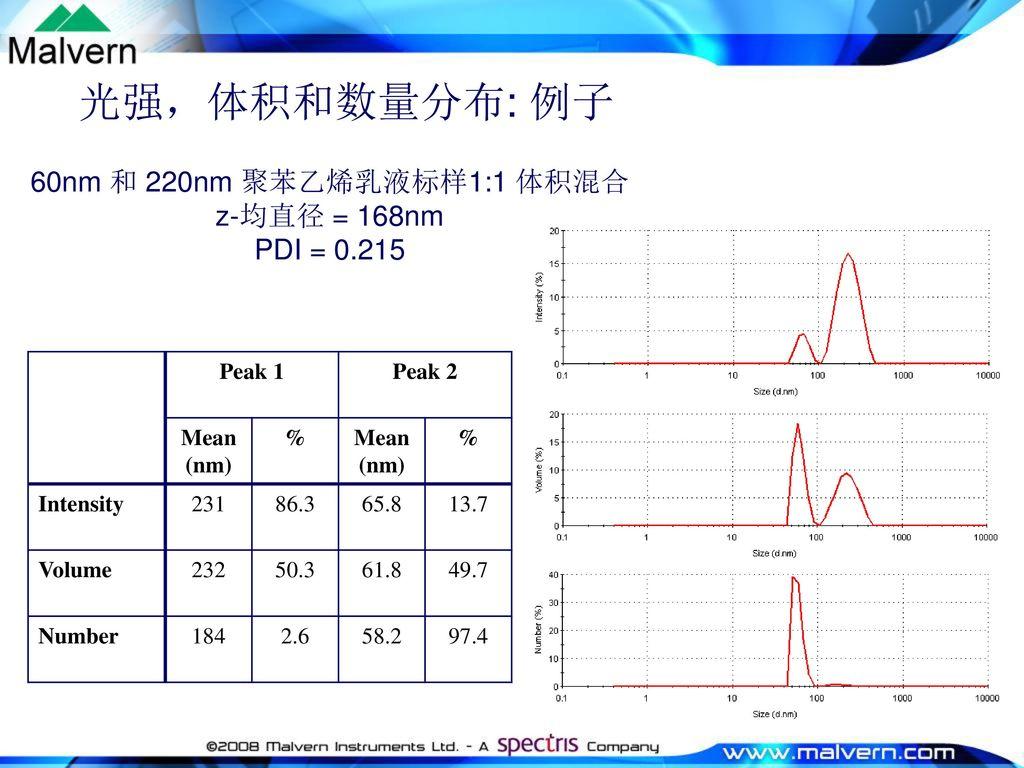 光强,体积和数量分布: 例子 60nm 和 220nm 聚苯乙烯乳液标样1:1 体积混合 z-均直径 = 168nm PDI = 0.215