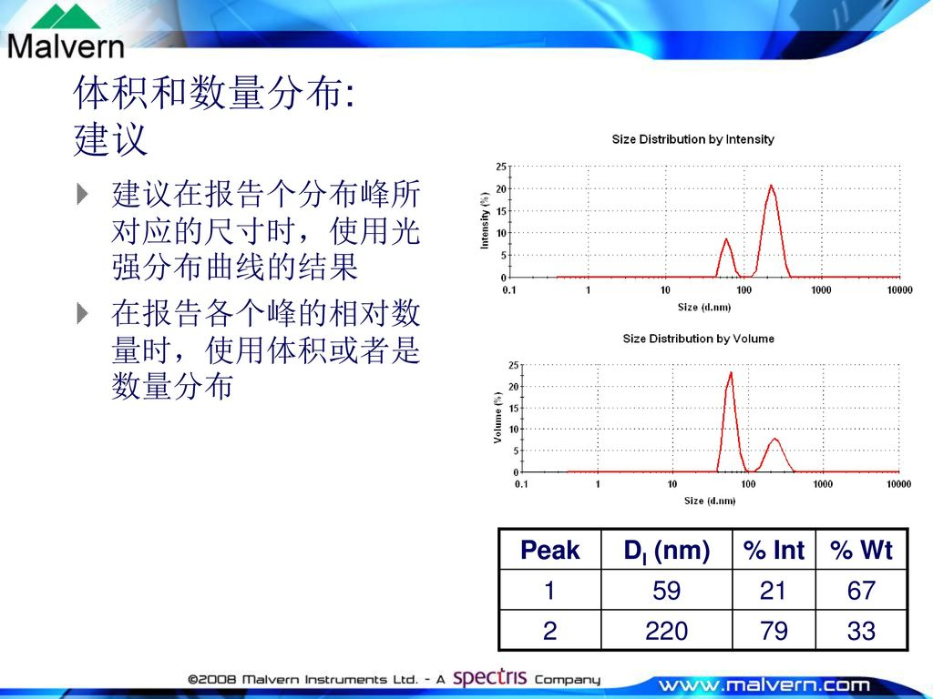 体积和数量分布: 建议 建议在报告个分布峰所对应的尺寸时,使用光强分布曲线的结果 在报告各个峰的相对数量时,使用体积或者是数量分布 Peak
