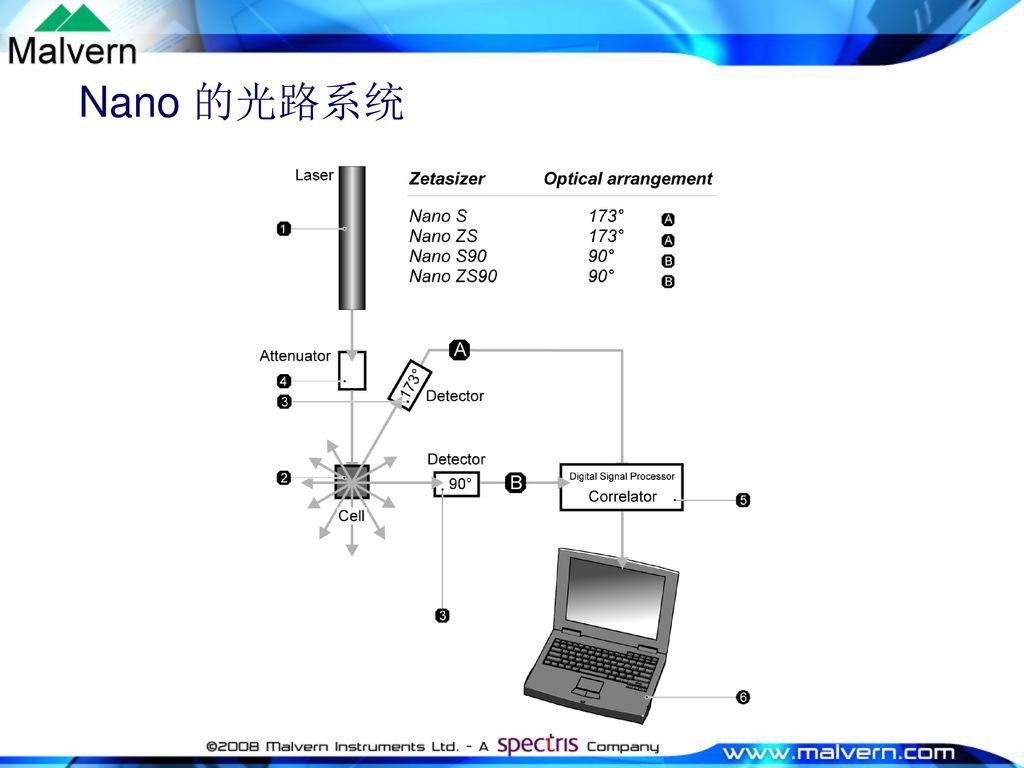 Nano 的光路系统