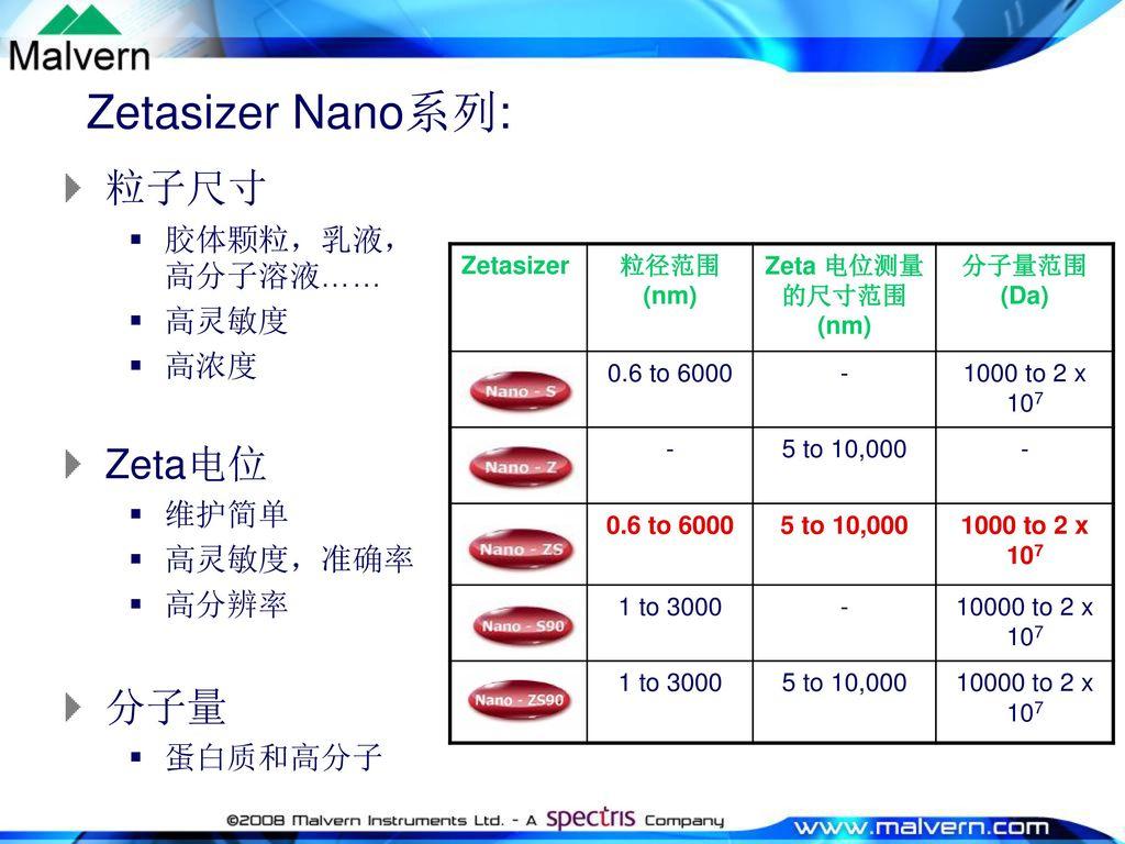 Zetasizer Nano系列: 粒子尺寸 Zeta电位 分子量 胶体颗粒,乳液,高分子溶液…… 高灵敏度 高浓度 维护简单