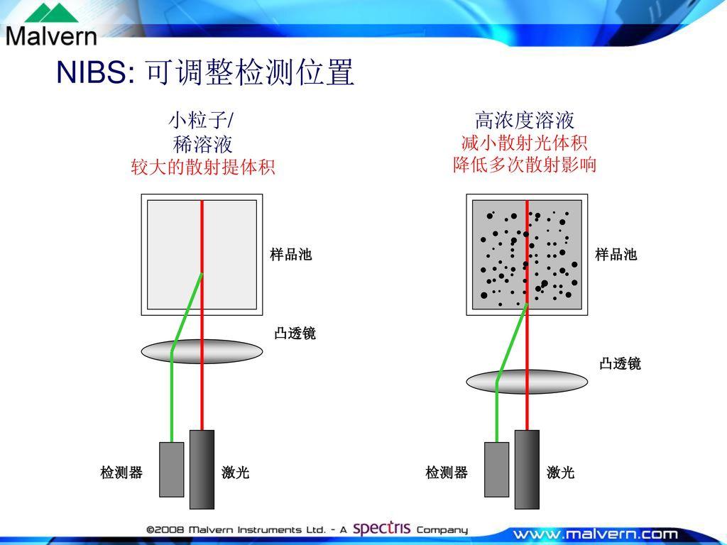 NIBS: 可调整检测位置 小粒子/ 稀溶液 高浓度溶液 减小散射光体积 较大的散射提体积 降低多次散射影响 检测器 激光 凸透镜 样品池
