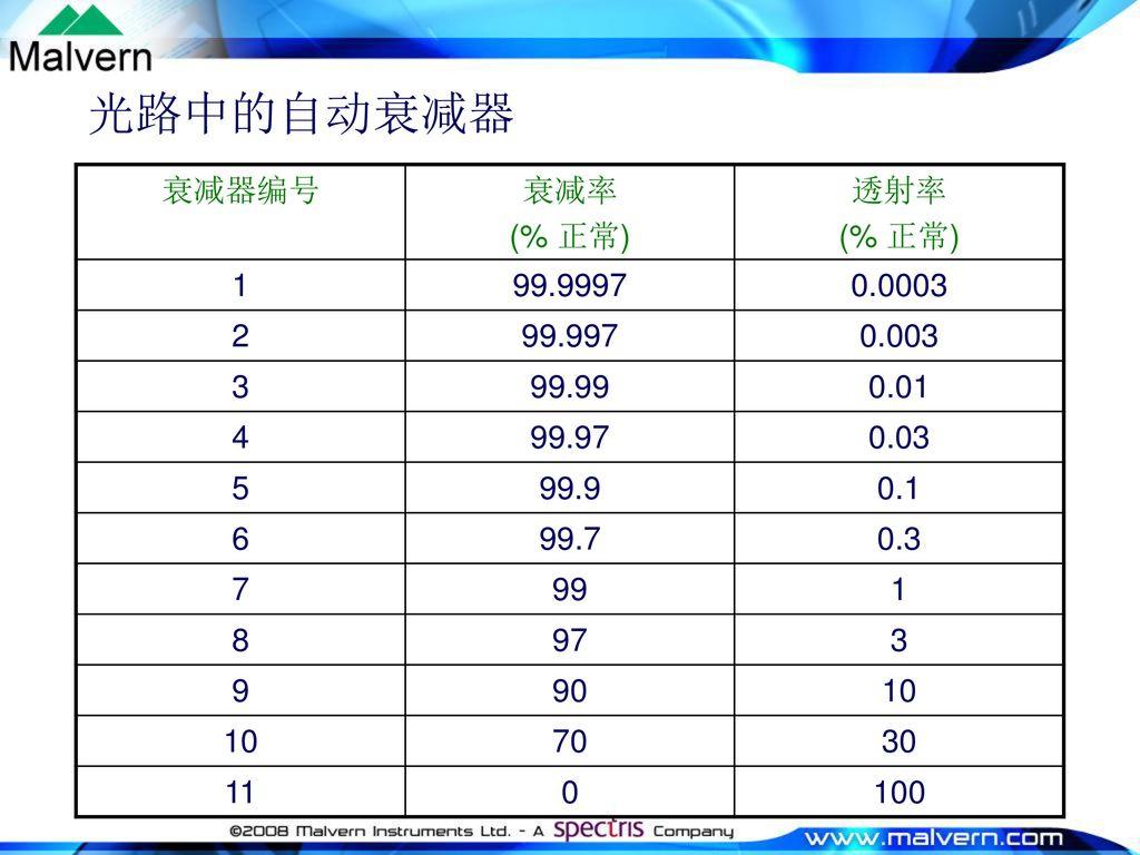 光路中的自动衰减器 衰减器编号 衰减率 (% 正常) 透射率 1 99.9997 0.0003 2 99.997 0.003 3 99.99