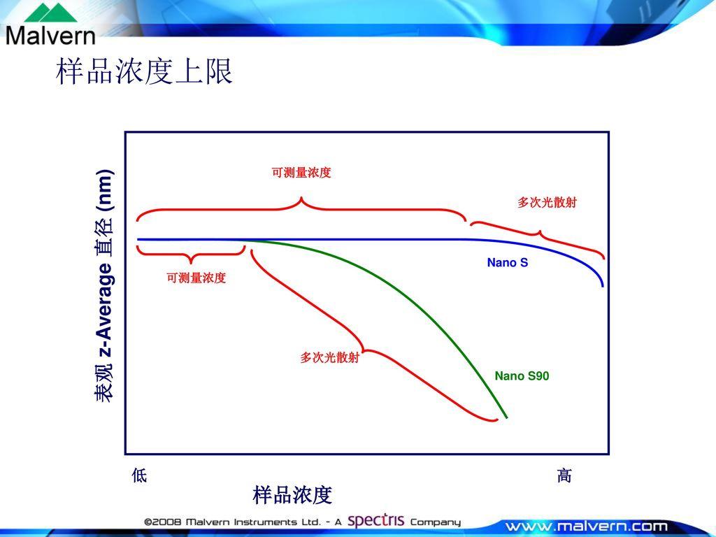 样品浓度上限 表观 z-Average 直径 (nm) 样品浓度 低 高 可测量浓度 多次光散射 Nano S 可测量浓度