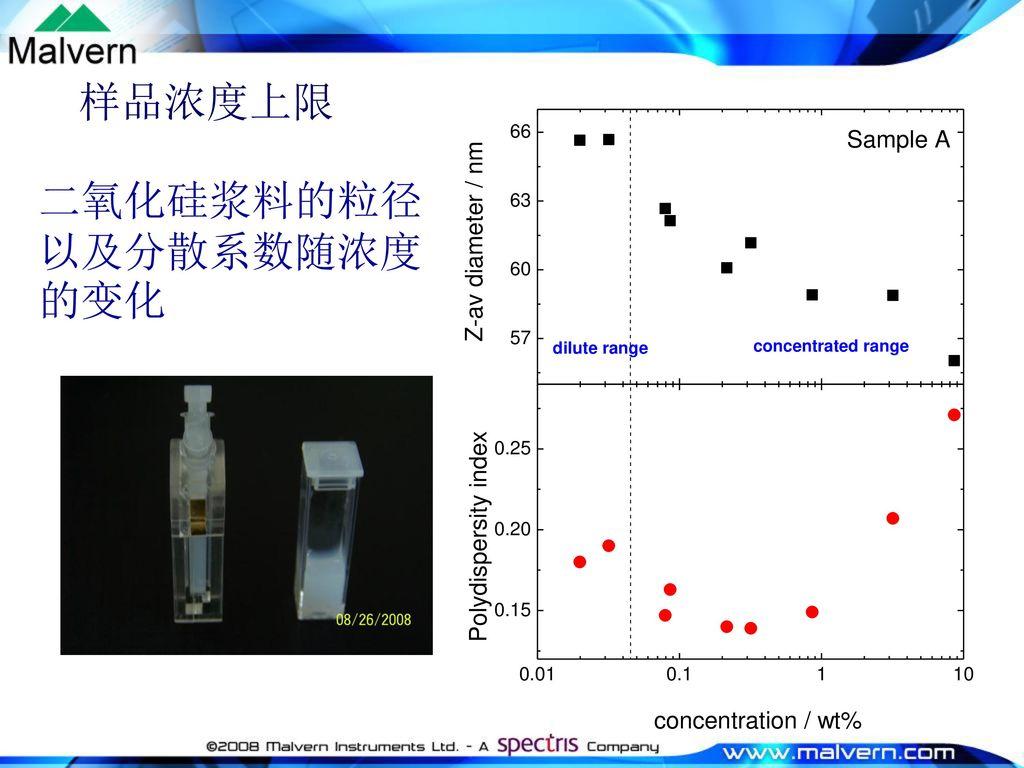 二氧化硅浆料的粒径以及分散系数随浓度的变化