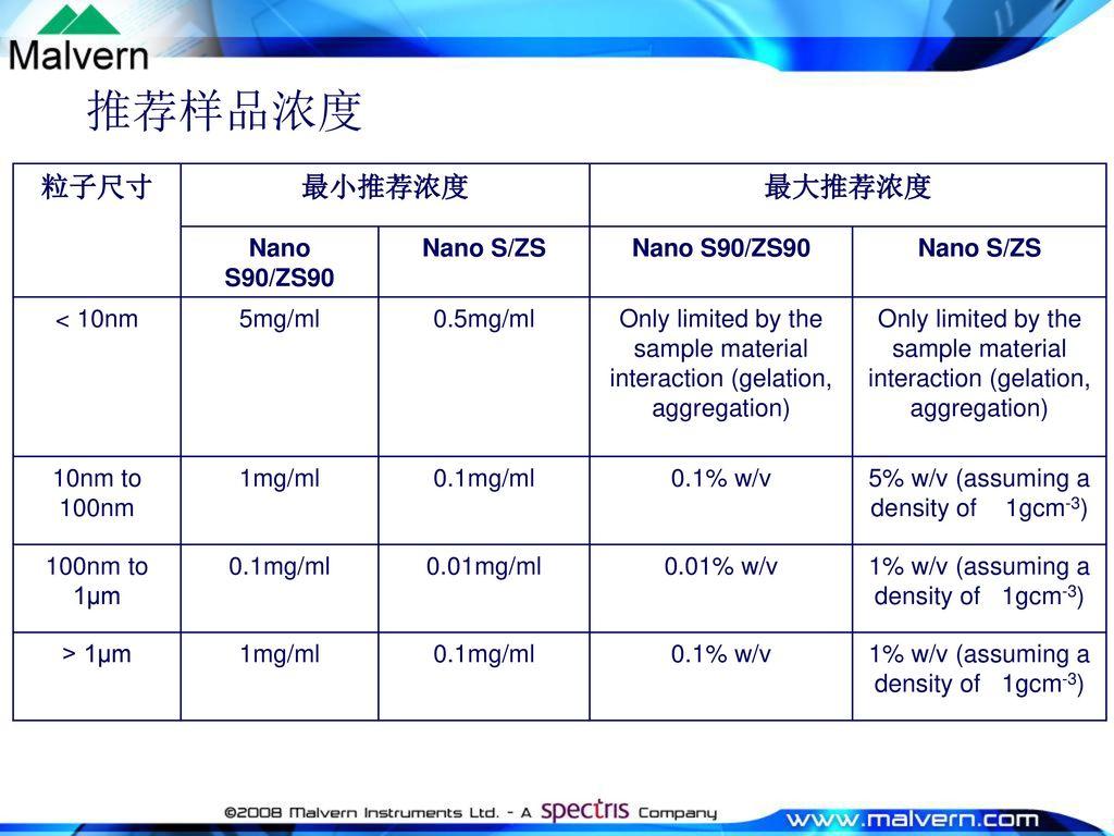 推荐样品浓度 粒子尺寸 最小推荐浓度 最大推荐浓度 Nano S90/ZS90 Nano S/ZS < 10nm 5mg/ml