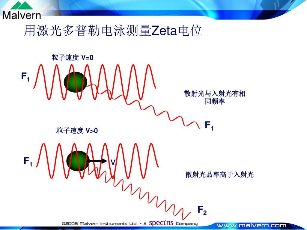 用激光多普勒电泳测量Zeta电位 v F1 F1 F2 粒子速度 V=0 散射光与入射光有相同频率 粒子速度 V>0