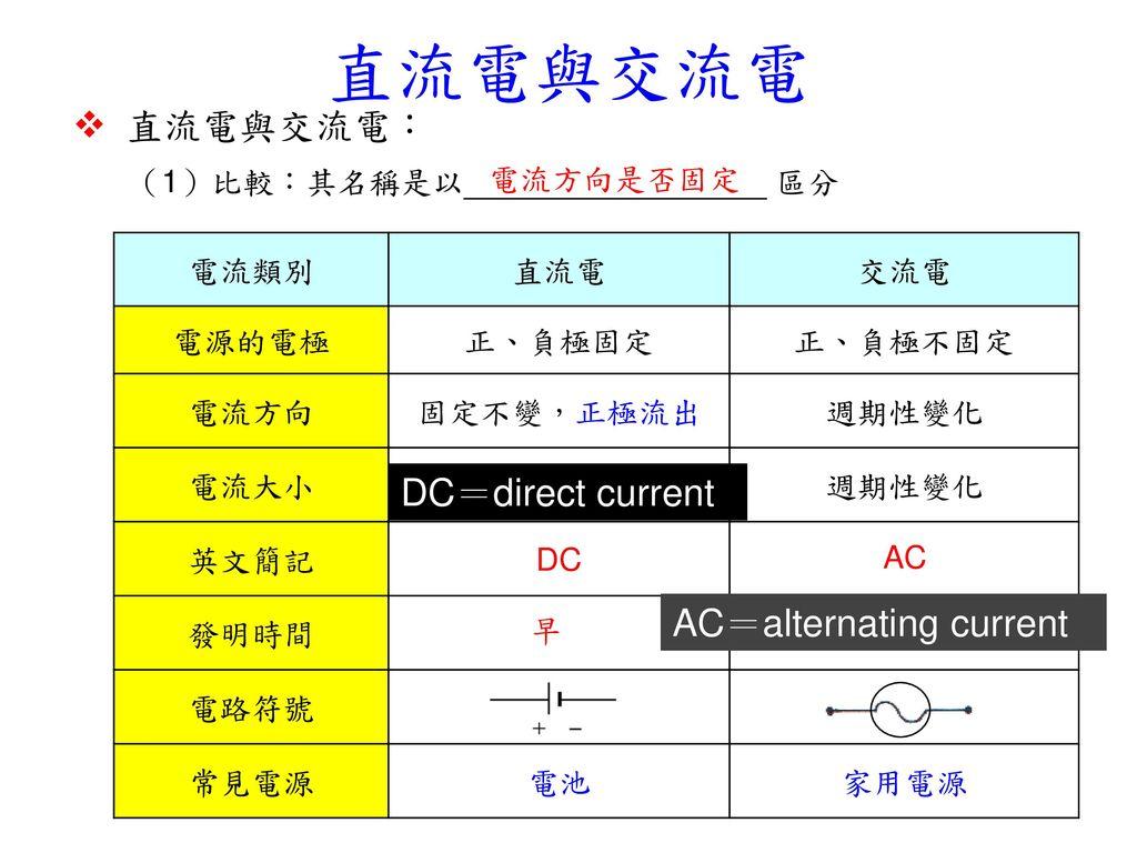 直流電與交流電  直流電與交流電: (1)比較:其名稱是以 區分 DC=direct current