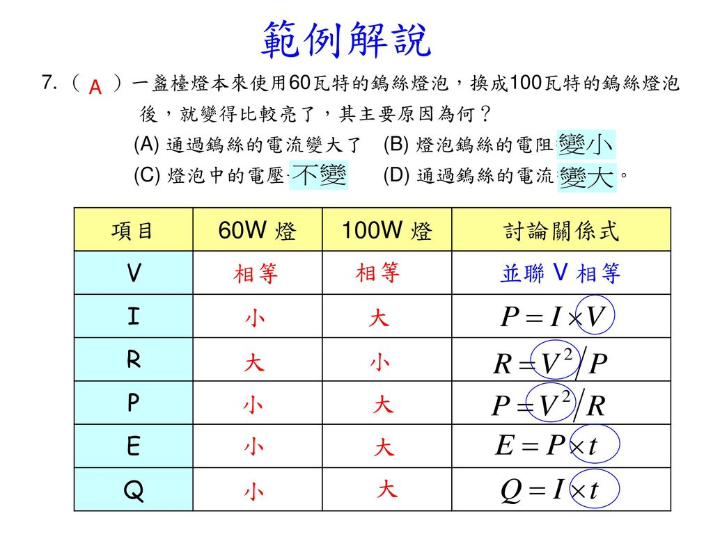範例解說 項目 60W 燈 100W 燈 討論關係式 V I R P E Q 相等 相等 並聯 V 相等 小 大 大 小 小 大 小 大 小