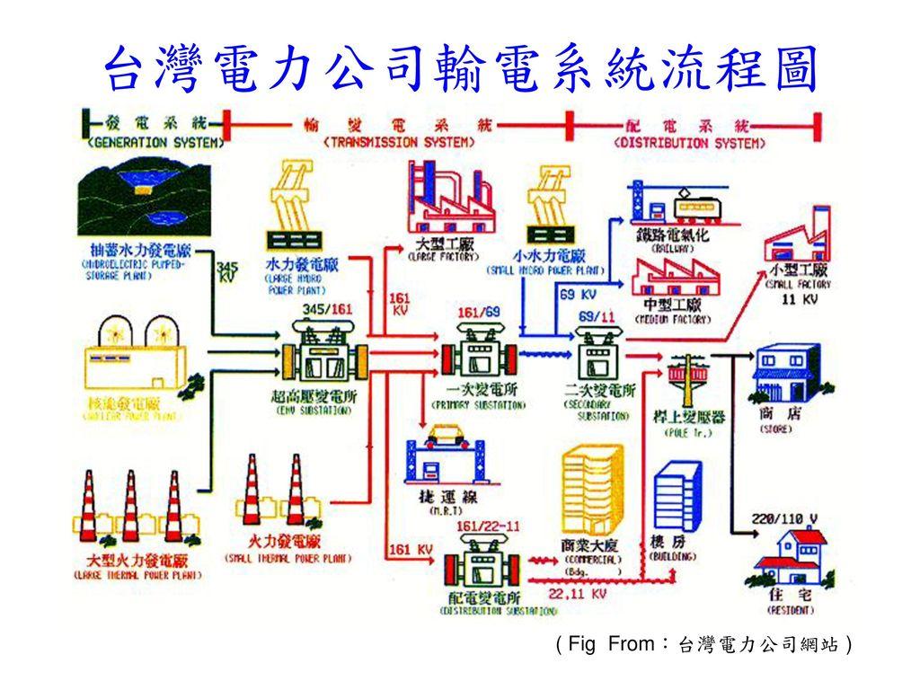 台灣電力公司輸電系統流程圖 ( Fig From:台灣電力公司網站 )