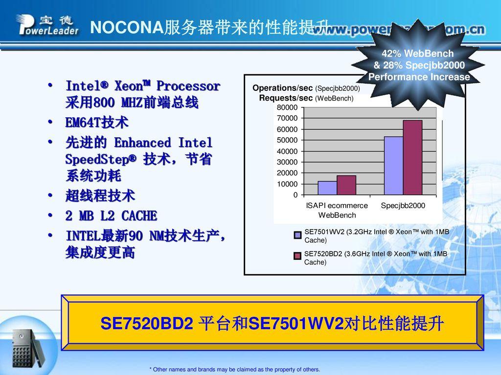 NOCONA服务器带来的性能提升 SE7520BD2 平台和SE7501WV2对比性能提升