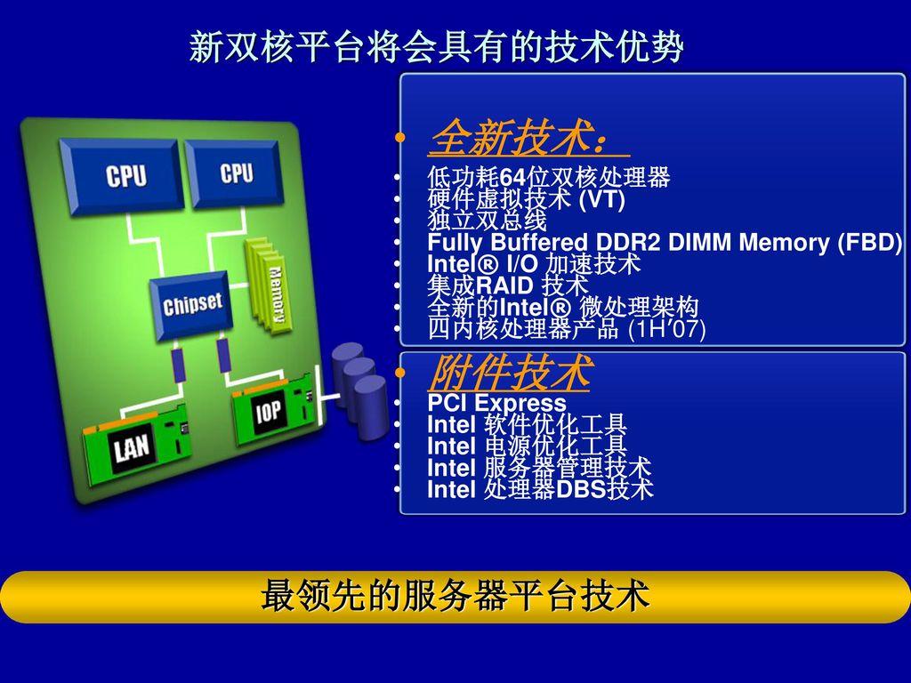 全新技术: 附件技术 新双核平台将会具有的技术优势 最领先的服务器平台技术 低功耗64位双核处理器 硬件虚拟技术 (VT) 独立双总线