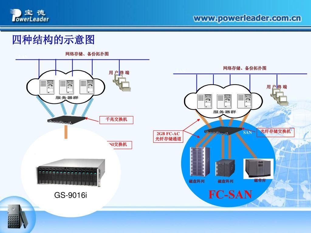FC-SAN IP-SAN 四种结构的示意图 GS-9016i 网络存储、备份拓扑图 LAN 网络存储、备份拓扑图 LAN 用 户 终 端