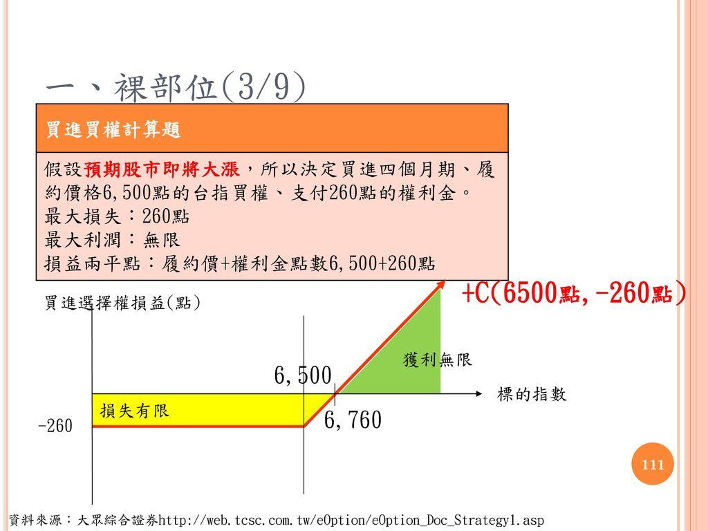 一、裸部位(3/9) +C(6500點,-260點) 6,500 6,760 買進買權計算題