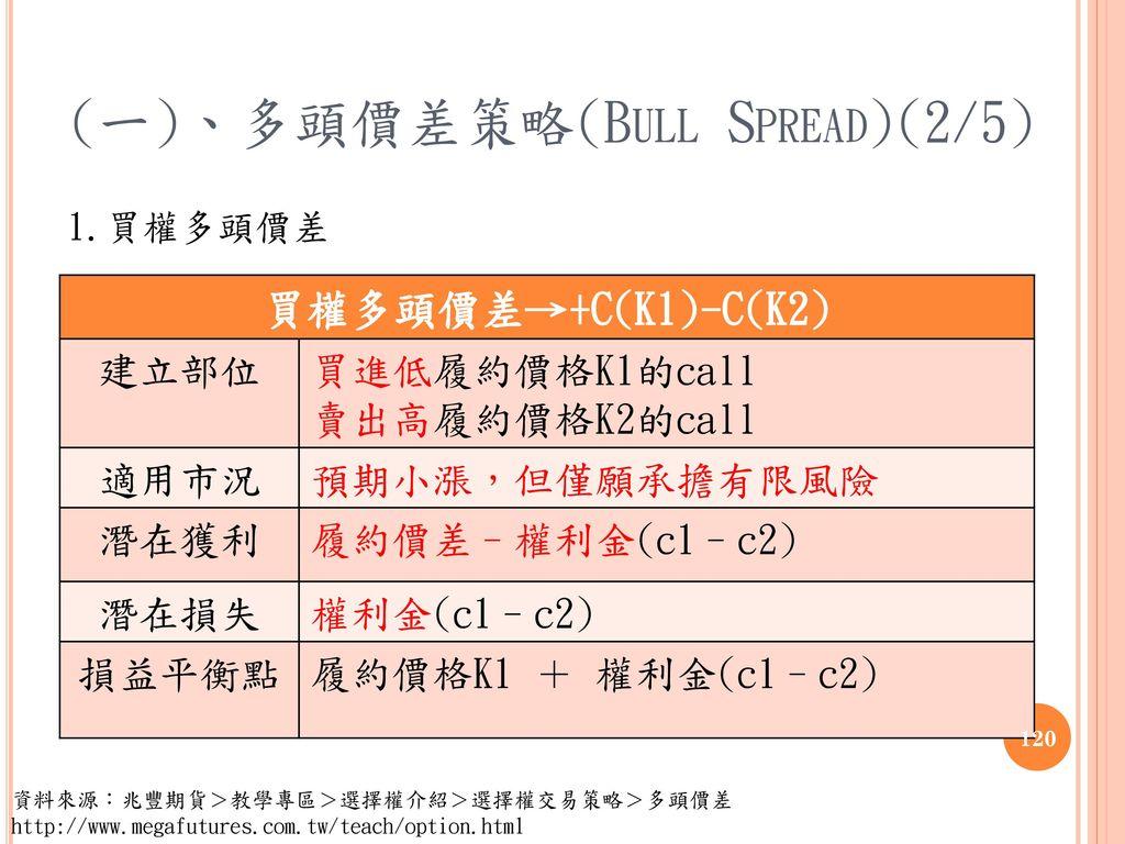 (一)、多頭價差策略(Bull Spread)(2/5)