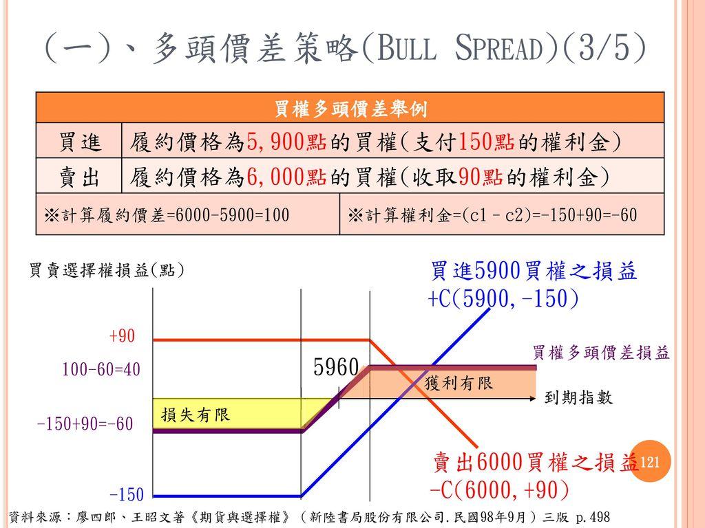 (一)、多頭價差策略(Bull Spread)(3/5)