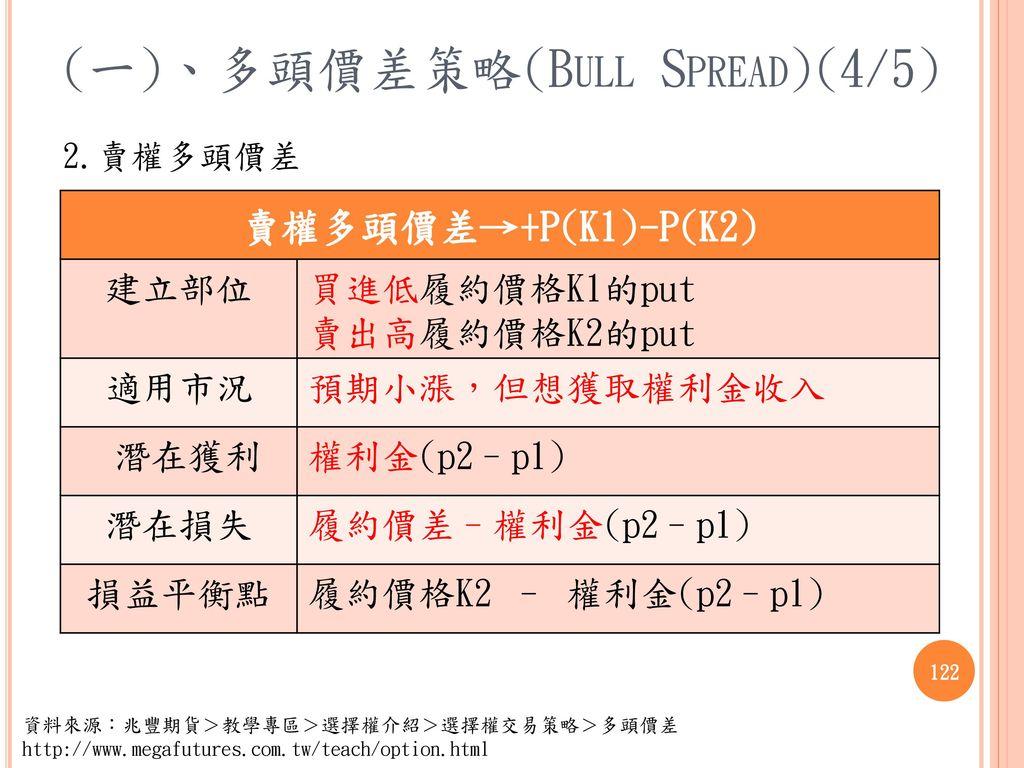 (一)、多頭價差策略(Bull Spread)(4/5)