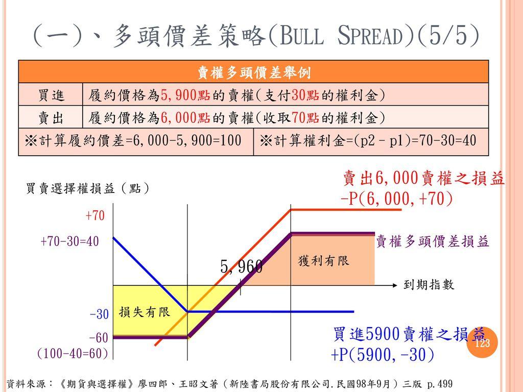 (一)、多頭價差策略(Bull Spread)(5/5)