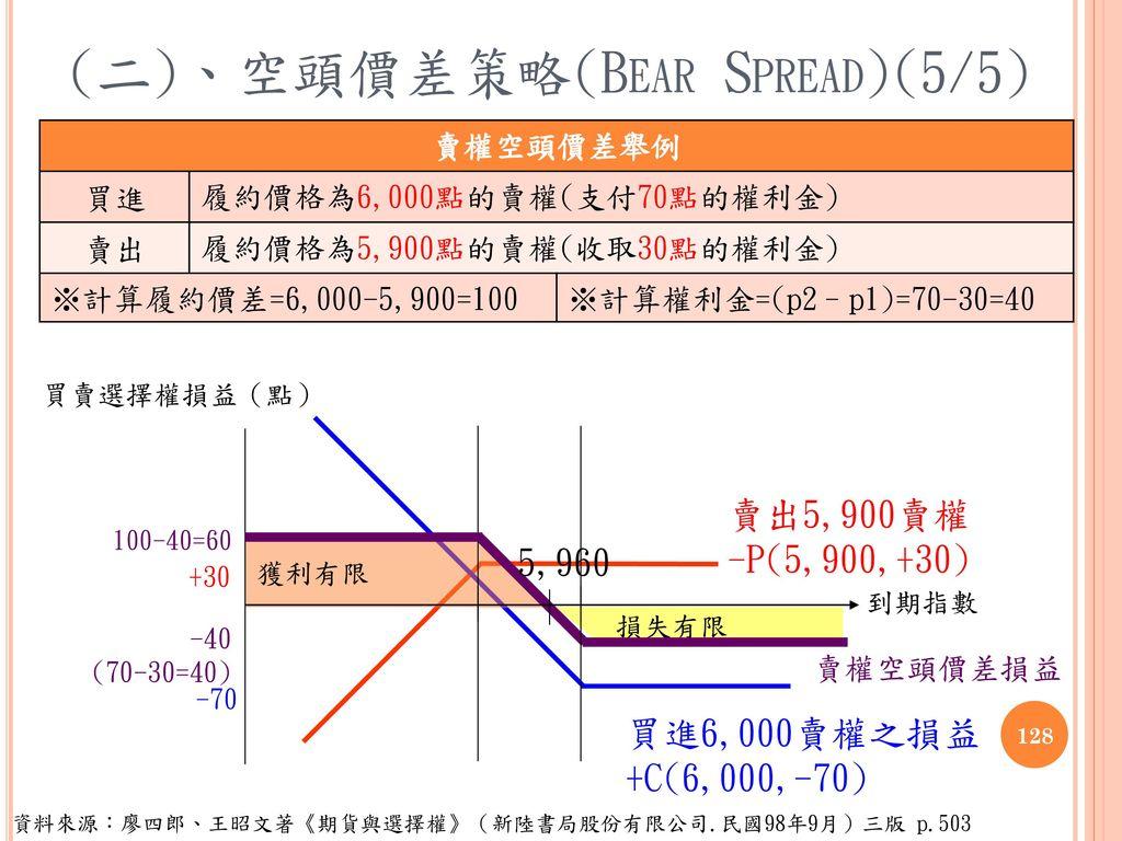 (二)、空頭價差策略(Bear Spread)(5/5)