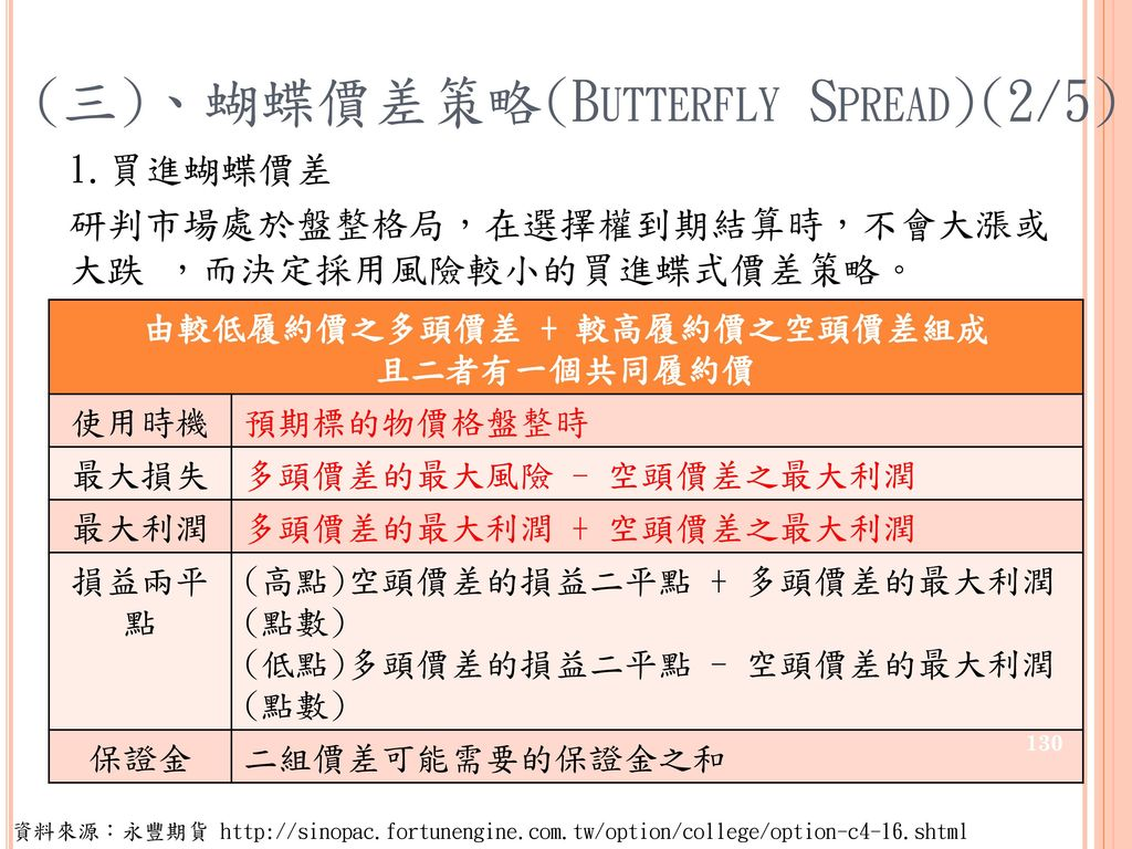 (三)、蝴蝶價差策略(Butterfly Spread)(2/5)