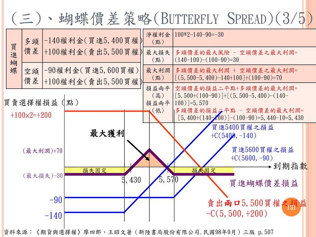 (三)、蝴蝶價差策略(Butterfly Spread)(3/5)