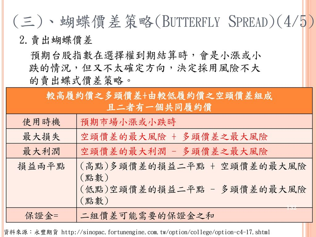 (三)、蝴蝶價差策略(Butterfly Spread)(4/5)