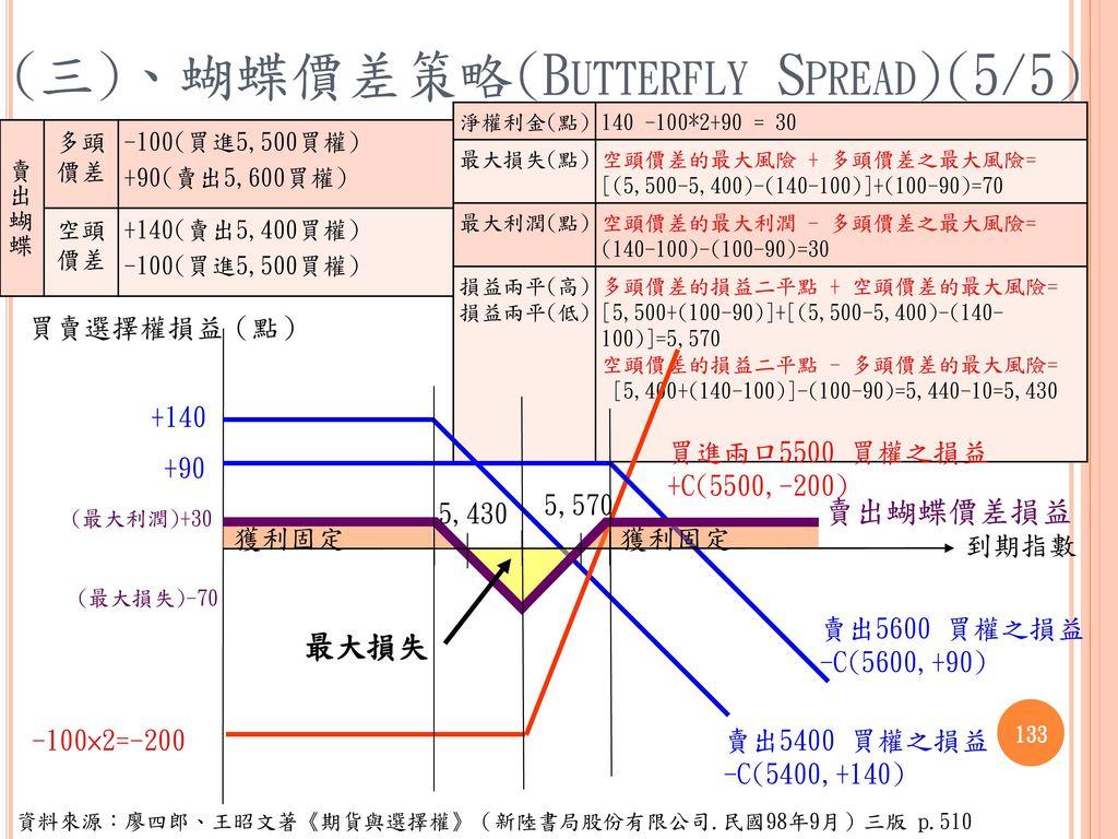 (三)、蝴蝶價差策略(Butterfly Spread)(5/5)