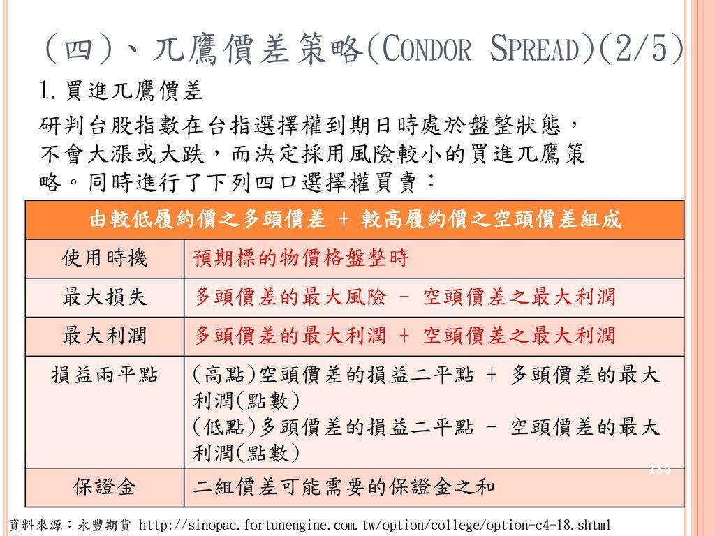 (四)、兀鷹價差策略(Condor Spread)(2/5)