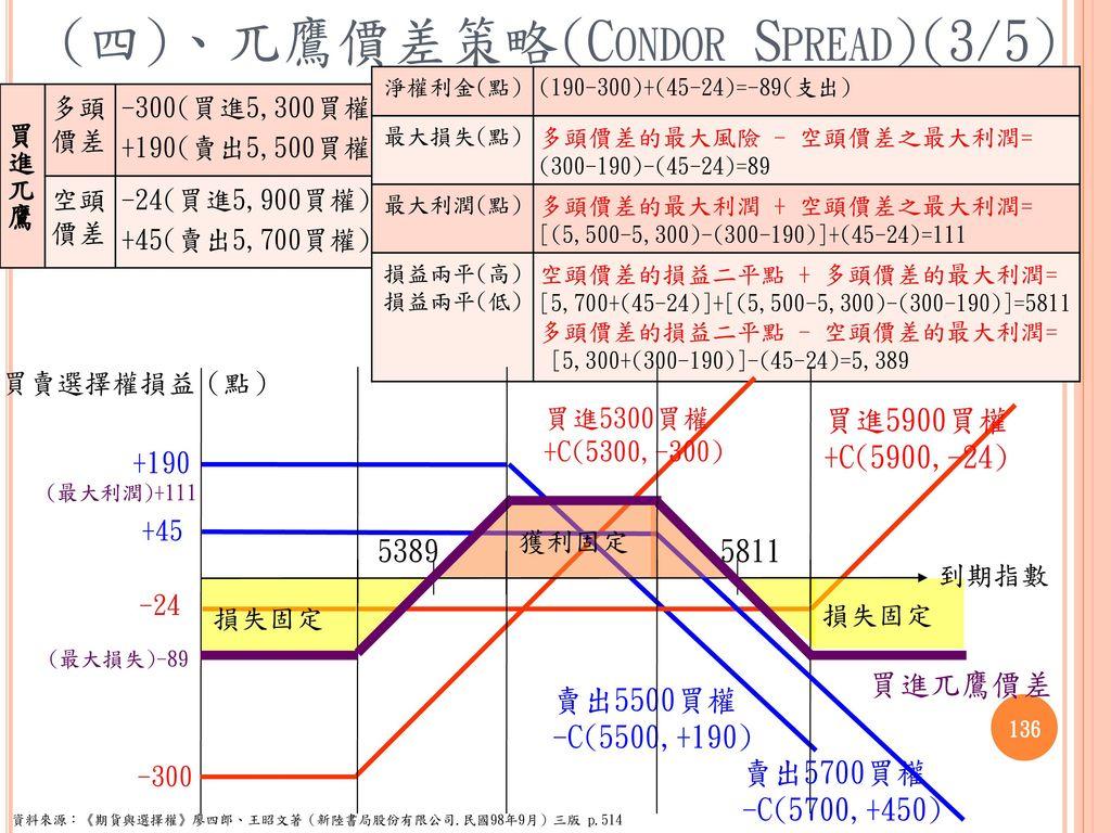 (四)、兀鷹價差策略(Condor Spread)(3/5)