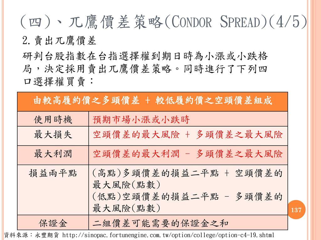 (四)、兀鷹價差策略(Condor Spread)(4/5)