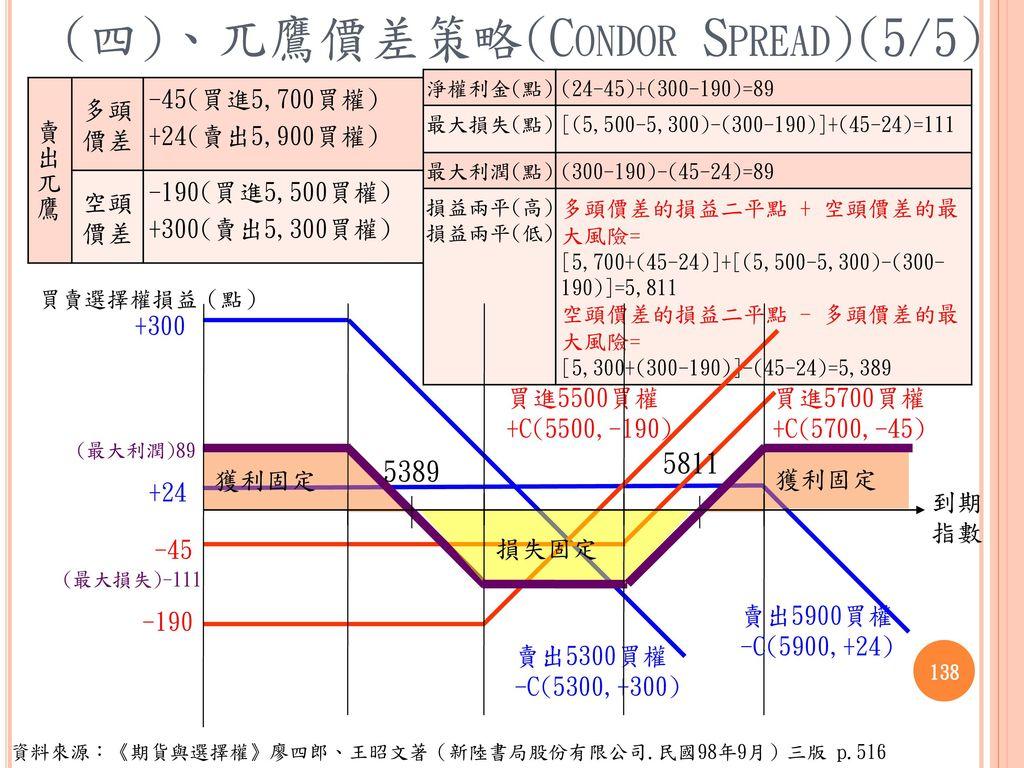 (四)、兀鷹價差策略(Condor Spread)(5/5)