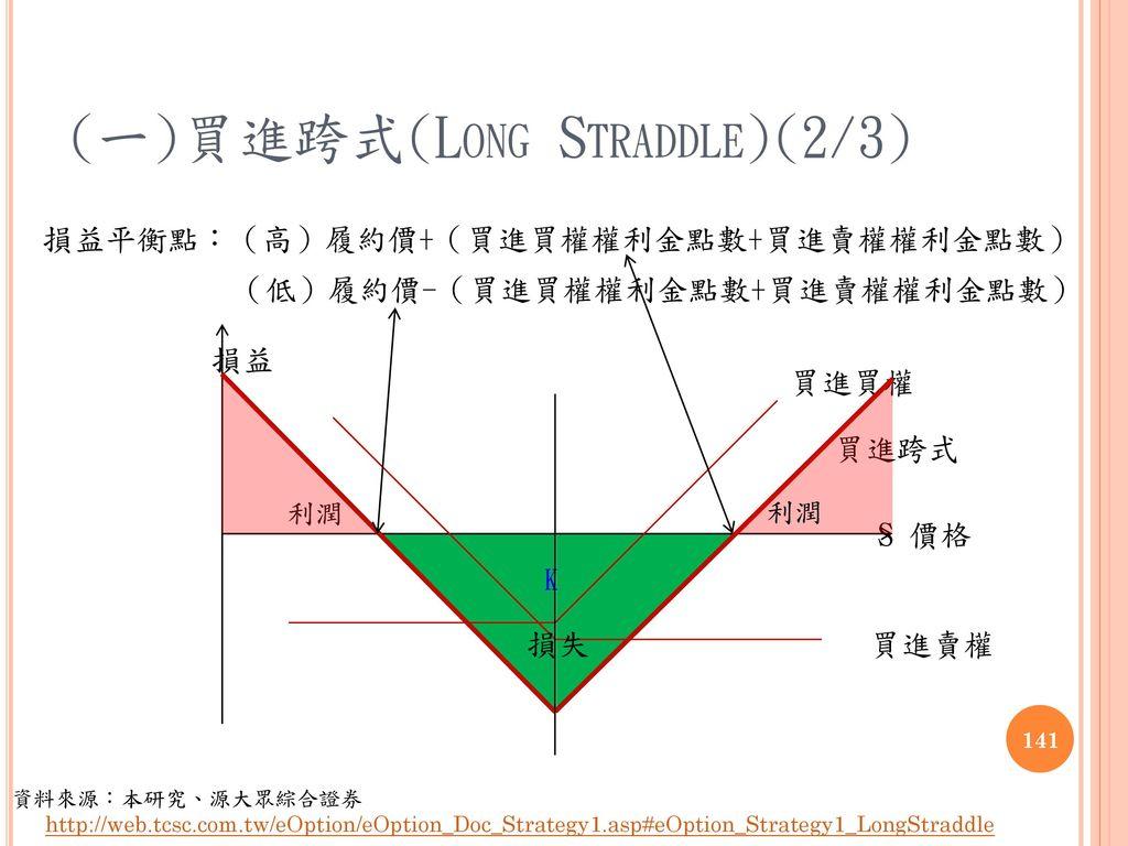 (一)買進跨式(Long Straddle)(2/3)