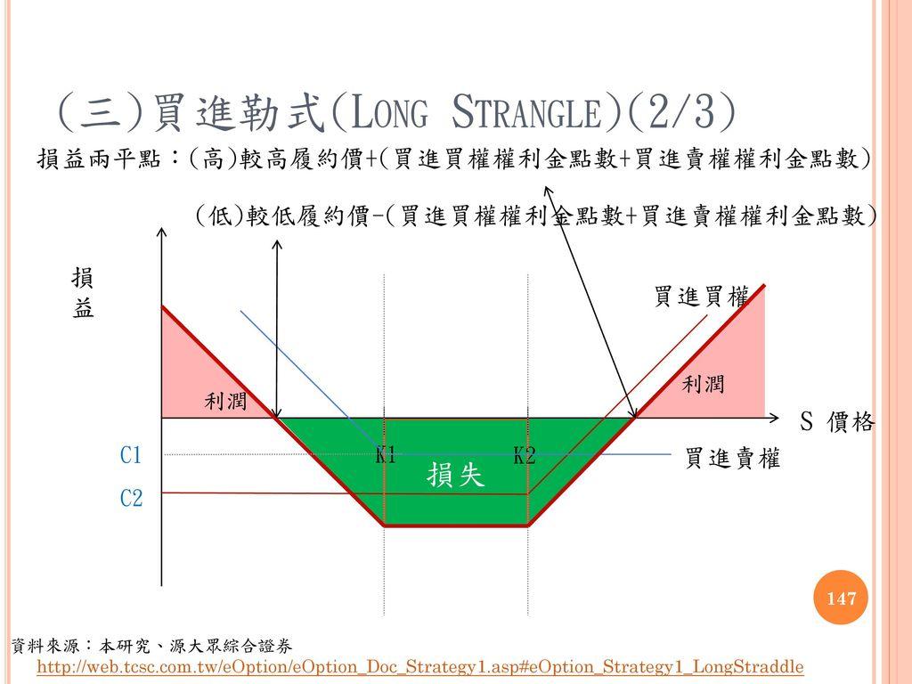 (三)買進勒式(Long Strangle)(2/3)
