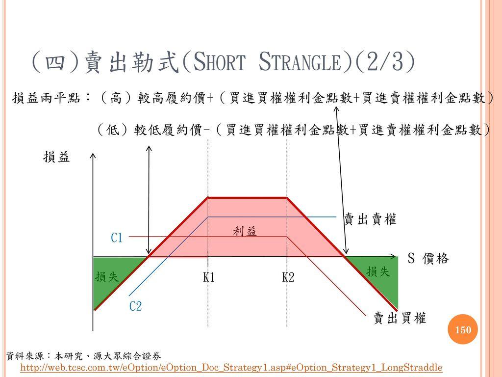 (四)賣出勒式(Short Strangle)(2/3)
