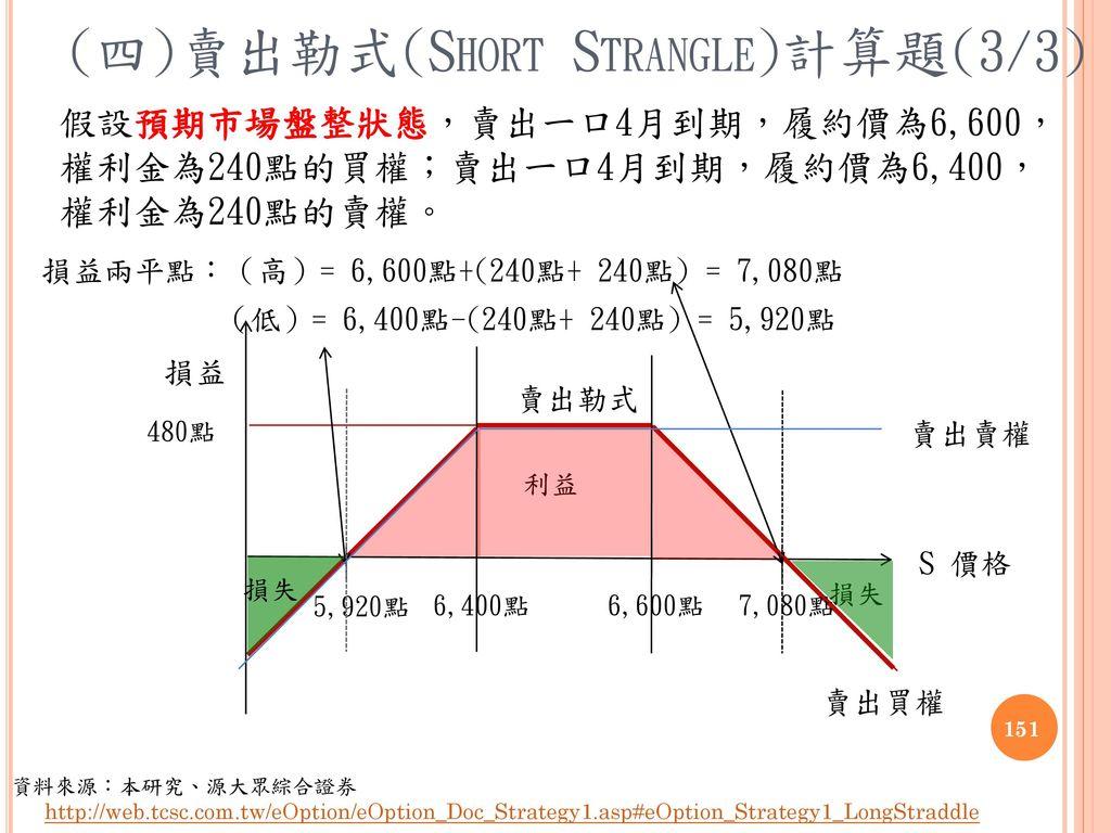 (四)賣出勒式(Short Strangle)計算題(3/3)