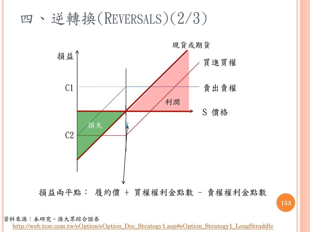 四、逆轉換(Reversals)(2/3) 損益 買進買權 C2 賣出賣權 C1 S 價格 k