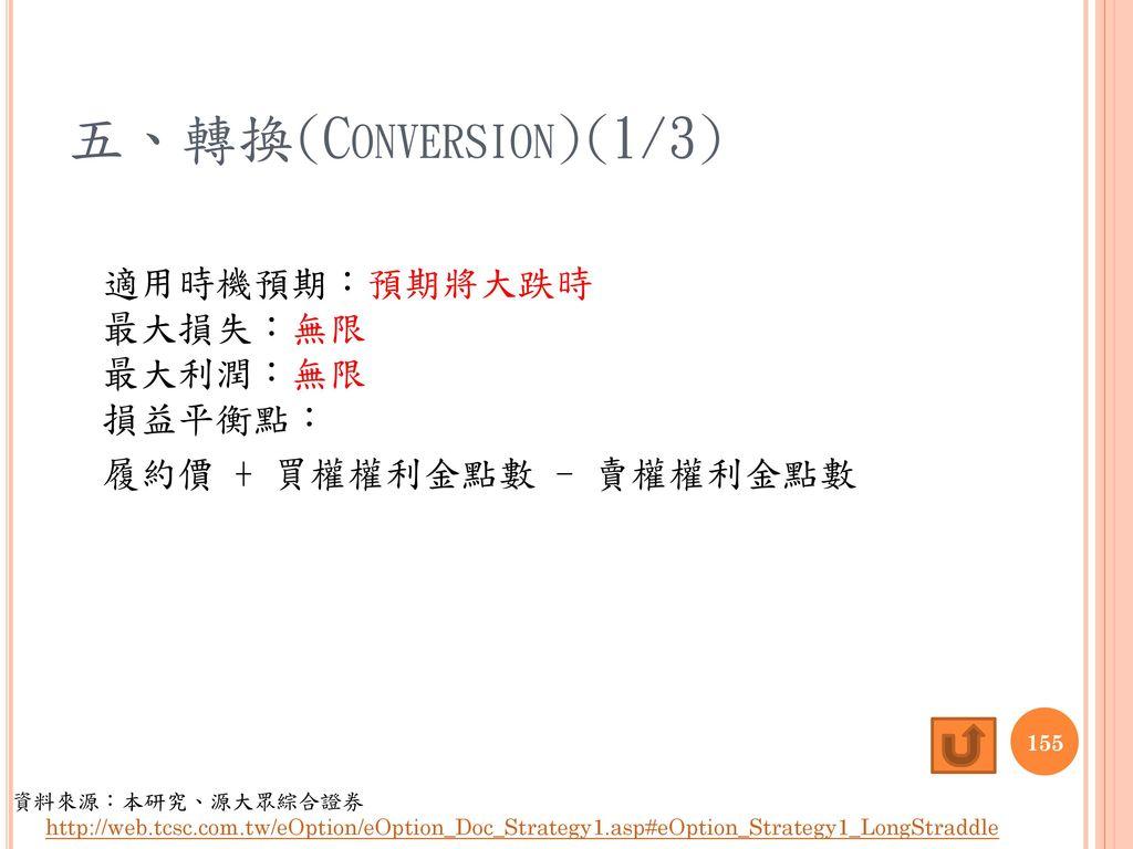 五、轉換(Conversion)(1/3) 適用時機預期:預期將大跌時 最大損失:無限 最大利潤:無限 損益平衡點: 履約價 + 買權權利金點數 - 賣權權利金點數
