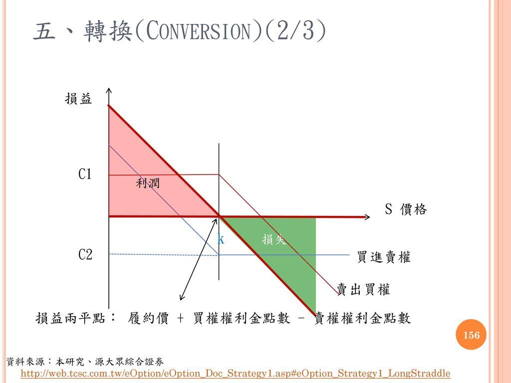五、轉換(Conversion)(2/3) 損益 C1 S 價格 k C2 買進賣權 賣出買權
