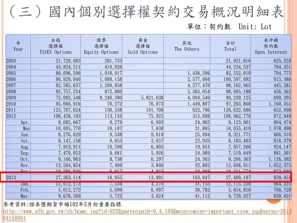 (三)國內個別選擇權契約交易概況明細表 單位:契約數 Unit: Lot