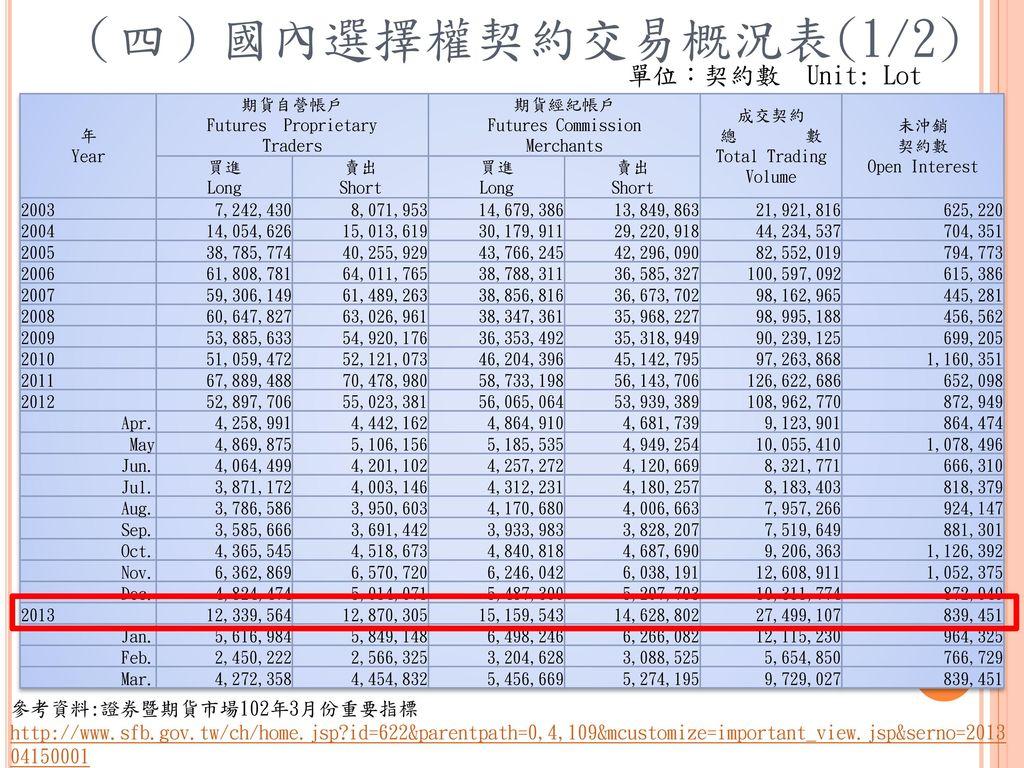 (四)國內選擇權契約交易概況表(1/2) 單位:契約數 Unit: Lot