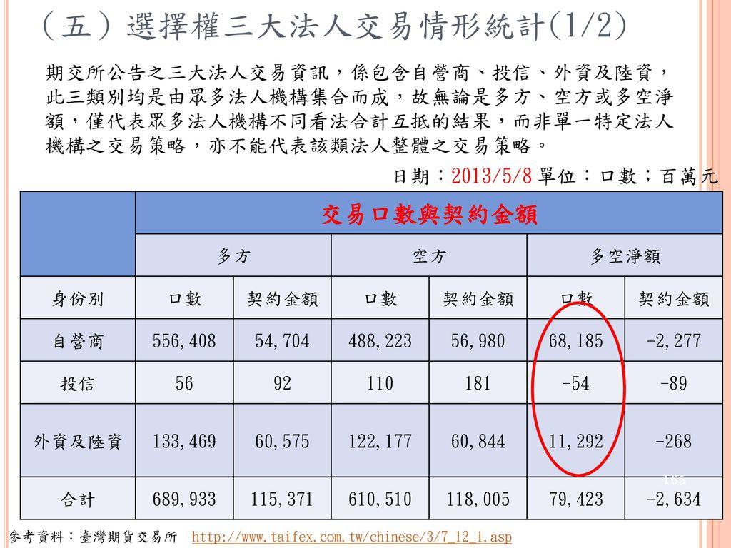 (五)選擇權三大法人交易情形統計(1/2) 交易口數與契約金額